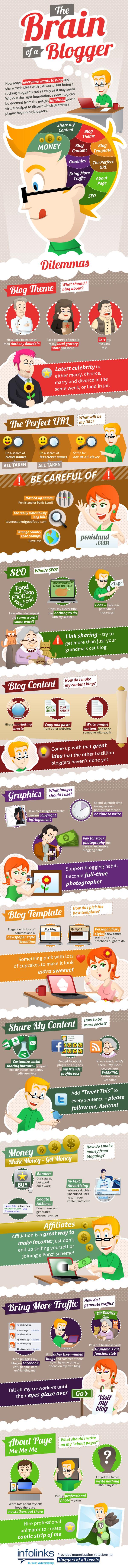 ce înseamnă să fii blogger