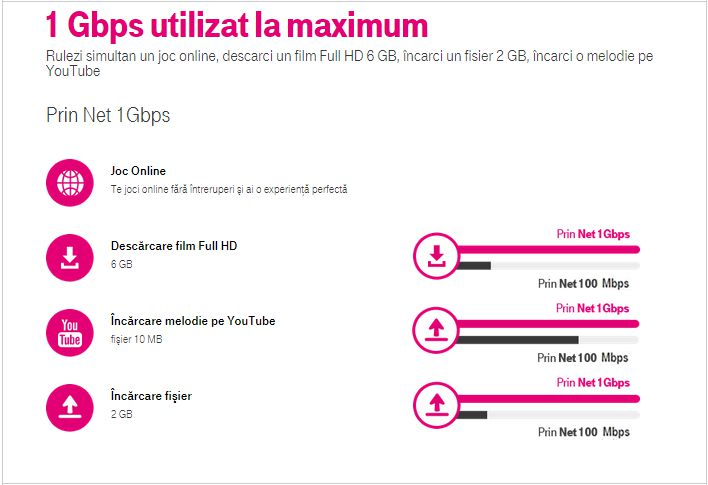 INTERNET PRIN FIBRA OPTICA TELEKOM