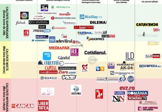 Tu de unde îți iei știrile? Un infografic pe care ar trebui să îl vezi